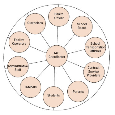 IAQ Coordinator's functions graphic