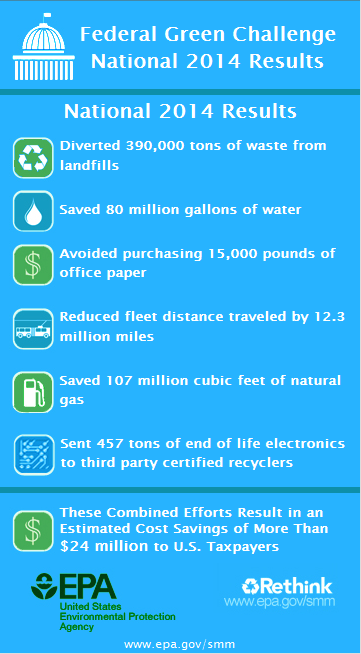 2014 Results: -390,000 tons waste from landfills; -80M gallons water; Avoid purchase 15,000 lbs paper; Fleet travel down 12.3M miles; -107M cu. ft. natural gas; 457 tons electronics recycled. Comb. Efforts = Est. Cost Savings of $24M to U.S. Taxpayers