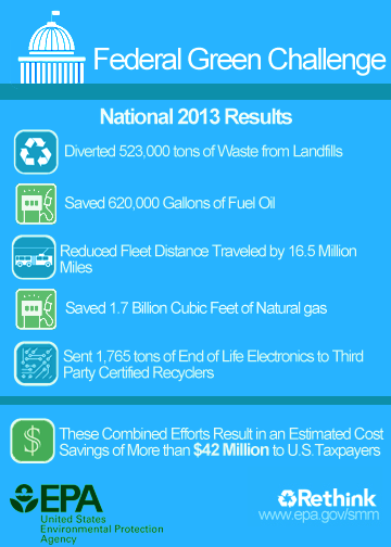 National Results 2013: Diverted 523K tons waste, saved 620K gallons fuel oil, fleet distance traveled down 16.5M, save 1.7B cu ft NG, 1,726 tons electronic waste recycled, = savings of $42M to taxpayers