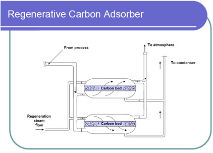 Diagram of a Regenerative Carbon Adsorber