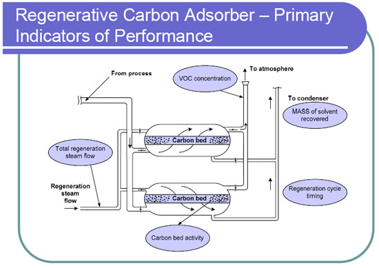 Diagram of a Regenerative Carbon Adsorber - Primary Indicators of Performance