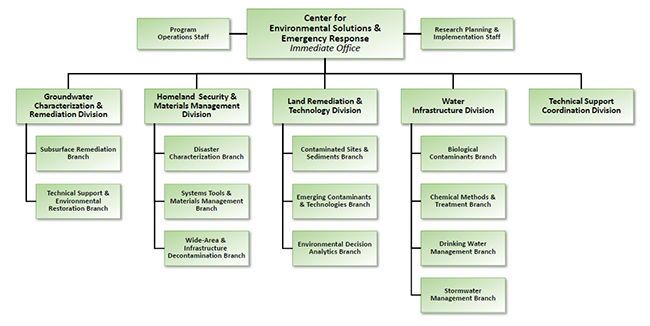 Organization chart showing divisions and branches within EPA's Center for Environmental Solutions and Emergency Response