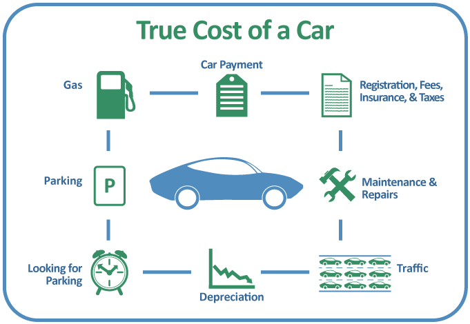 true cost of cars