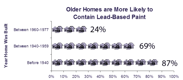 % of Older Homes Likely to Contain Lead-Based Paint