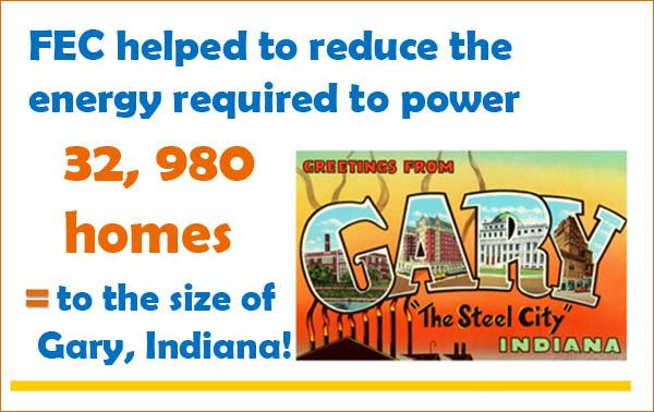 FEC helped reduce energy enough to power 32 thousand homes.
