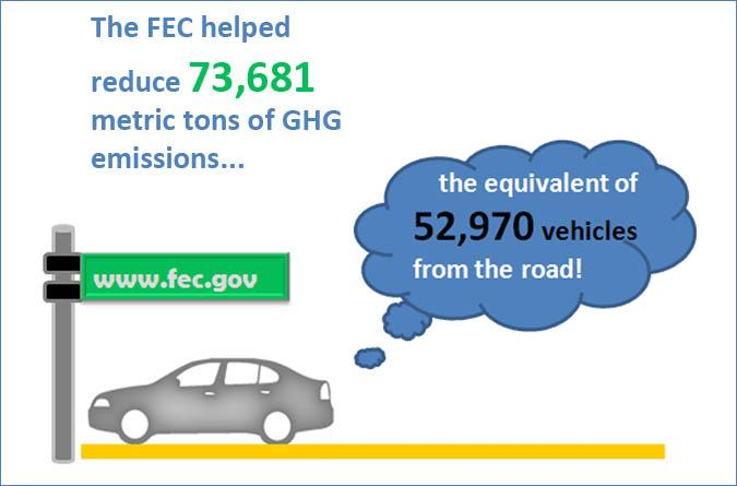 FEC removed GHG equivalent to 53 thousand vehicles a year.