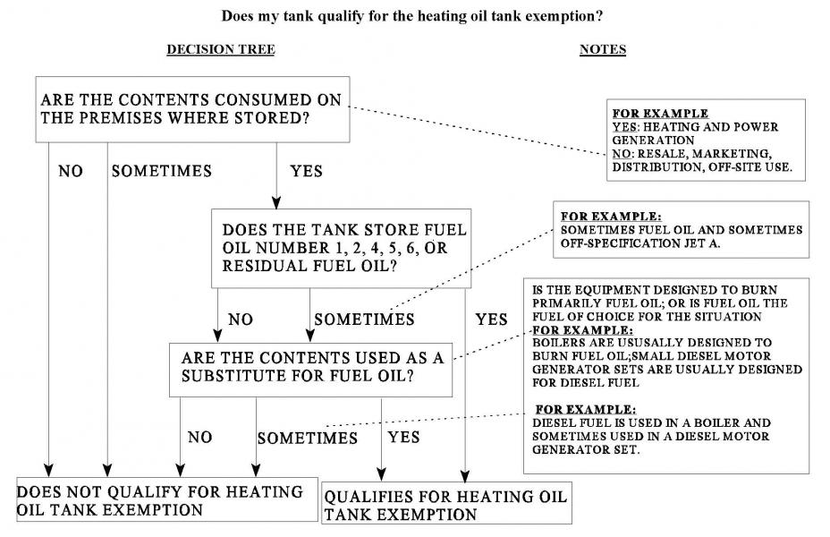 Heating Oil Tank Exemption Flow Chart