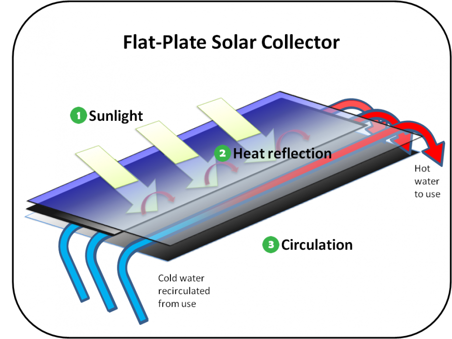 Diagram showing a flat-plate solar collector. Components are labeled with numbers that match the text.