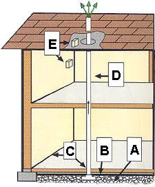 Illustrations of areas where radon could be entering a home