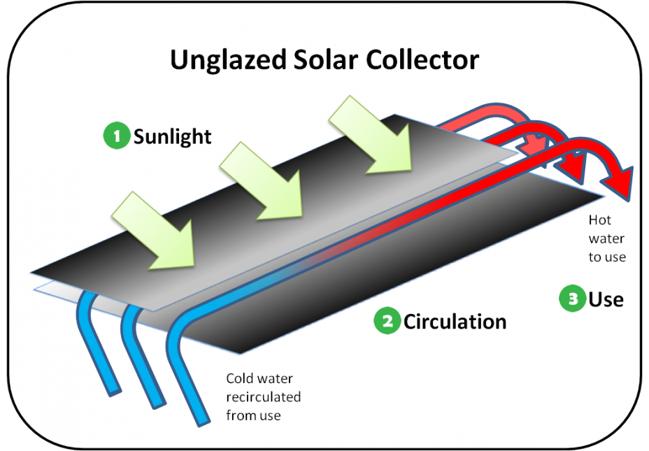 Diagram showing an unglazed solar collector. Components are labeled with numbers that match the text.