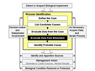 "Figure 4-1. Illustrates where Step 4, Evaluate Data from Elsewhere"" fits into the Stressor Identification process."