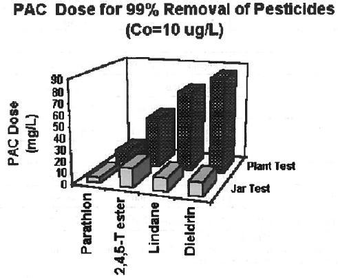 3-D box plots of both the jar test and the plant test. PAC Dose on y-axis; x-axis of 4 pesticides: parathion, 2,4,5-T ester, lindane and dieldrin