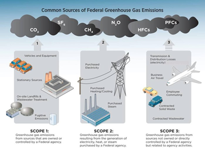 Graphic illustrating Scope 1, Scope 2, and Scope 3 greenhouse gas emissions.
