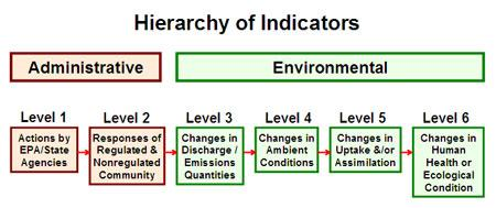 Illustration showing the hierarchy of indicators.