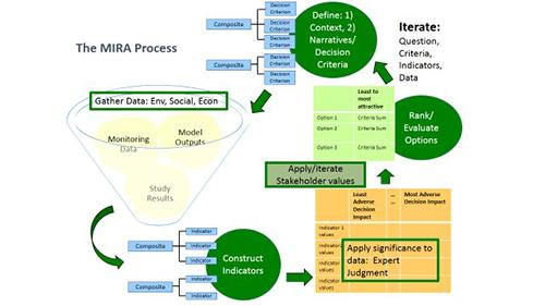 Illustration showing the 6 step process to a multi-criteria integrated resource assessment (MIRA),