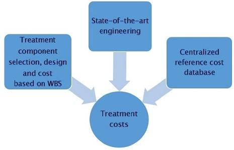 This diagram displays the variables that are factored in to determining water treatment costs
