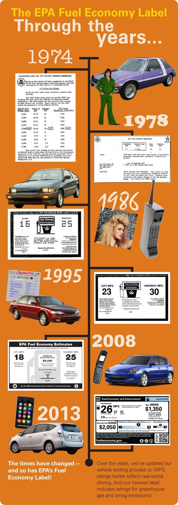 Fuel economy labels from the past
