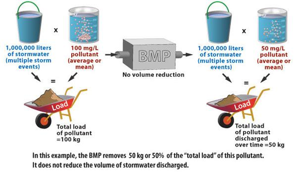 "In this example, the BMP removed 50 kg or 50% of the ""total load"" of this pollutant. It does not reduce the volume of stormwater discharged."