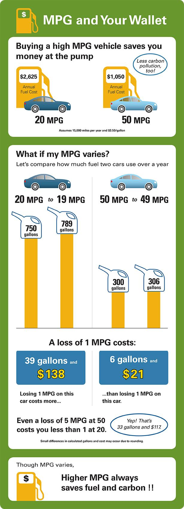 Miles Per Gallon (MPG) Math
