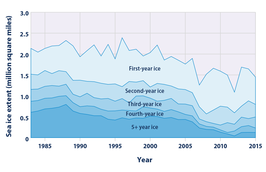 Stacked area graph showing the distribution of Arctic sea ice extent, grouped by the age of the ice, during September of each year from 1983 to 2015.