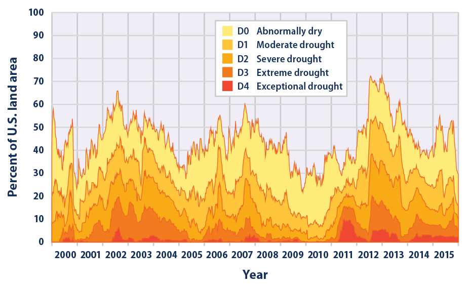Stacked area graph showing the prevalence of drought in the United States on a weekly basis from 2000 through 2015.