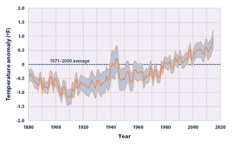 Line graph showing changes in average global sea surface temperature from 1880 to 2015.