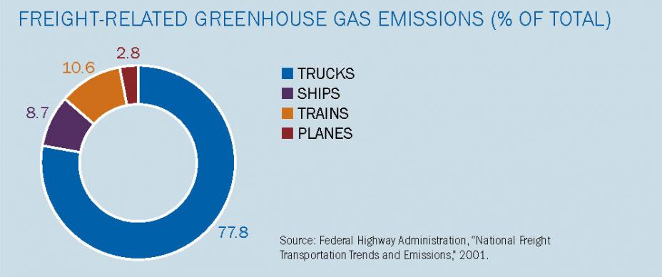 A graphic showing freight-related greenhouse gas emissions by percentage (trucks, ships, trains, and planes).