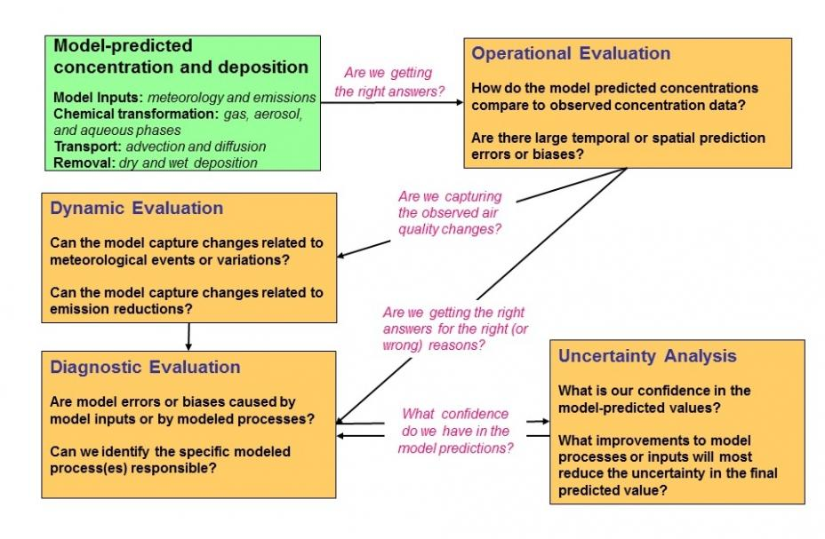 Diagram illustrating the model evaluation
