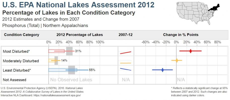 National Lakes Assessment 2012 Bar Chart of the Condition of Total Phosphorus in the Northern Appalachians