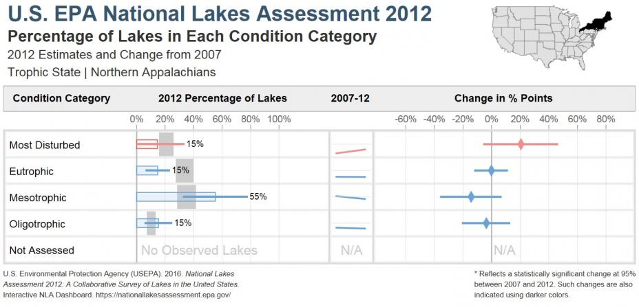 National Lakes Assessment 2012 Bar Chart of the Trophic State of Lakes in the Northern Appalachians Ecoregion