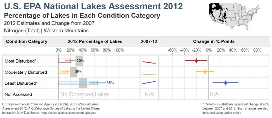 National Lakes Assessment 2012 Bar Chart of the Condition of Total Nitrogen in the Western Mountains