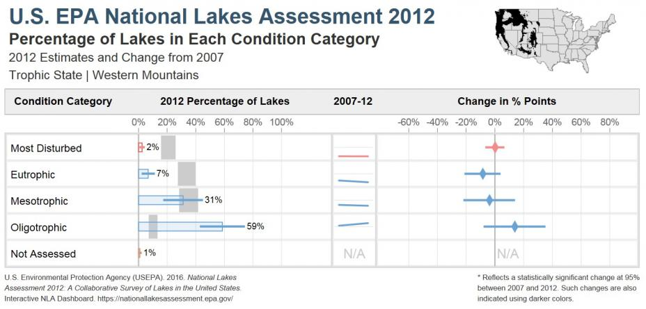 National Lakes Assessment 2012 Bar Chart of the Trophic State of Lakes in the Western Mountains Ecoregion