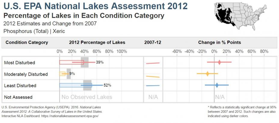 National Lakes Assessment 2012 Bar Chart of the Condition of Total Phosphorus in the Xeric