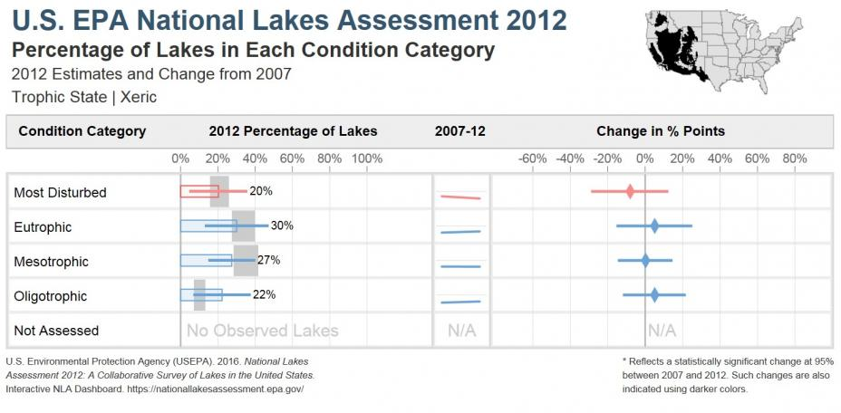 National Lakes Assessment 2012 Bar Chart of the Trophic State of Lakes in the Xeric Ecoregion
