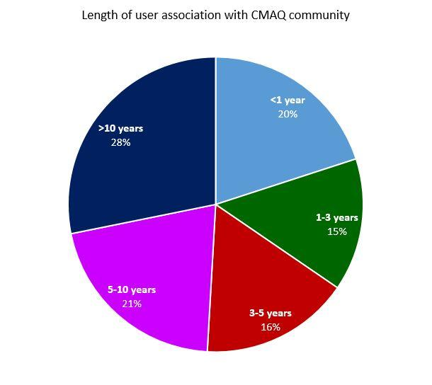 Pie chart showing the length of time cmaq users have been associated with the user community: >1yr - 20%, 1-3yrs - 15%, 3-5yrs - 21%, 5-10yrs - 21%, >10yrs - 28%