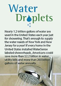 Water droplets information graphic