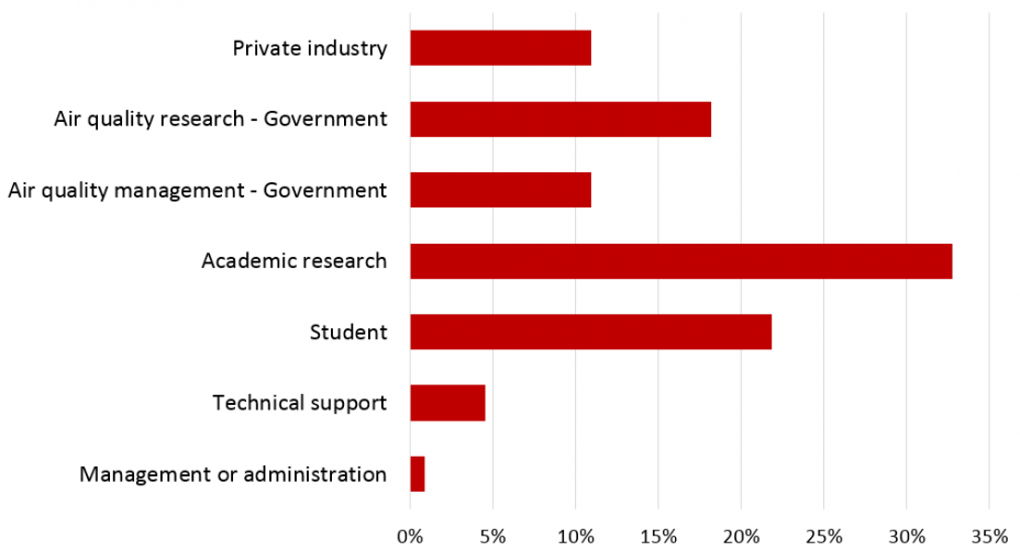 Bar chart showing the various occupational roles of CMAQ, including private industry, air quality research, air quality management, academic research, academia, technical support, and management or administration