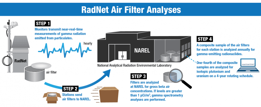 Flowchart of RadNet air filter analysis process