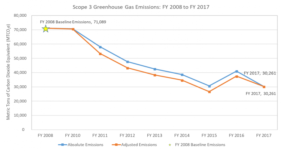 Graph showing that EPA reduced its Scope 3 adjusted greenhouse gas emissions to 30,261 metric tons of carbon dioxide equivalent and 30,261 absolute emissions, in fiscal year 2017 compared to the fiscal year 2008 baseline of 71,089 metric tons of carbon dioxide equivalent. The fiscal year 2017 target is 58,649 metric tons of carbon dioxide equivalent.