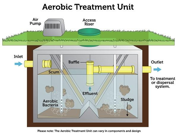 Image of how an aerobic treatment unit works