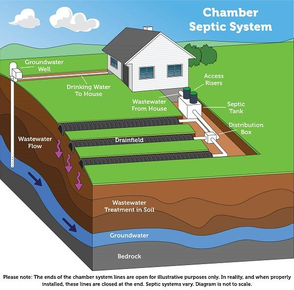 Diagram of how a chamber septic system works