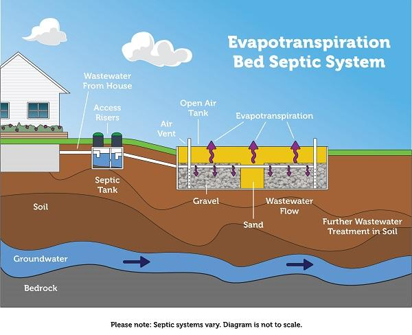 How an evapotranspiration system works