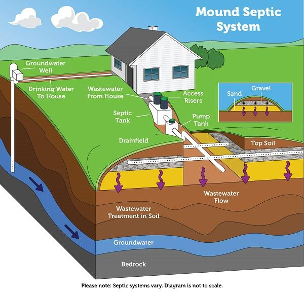 How a mound septic system works