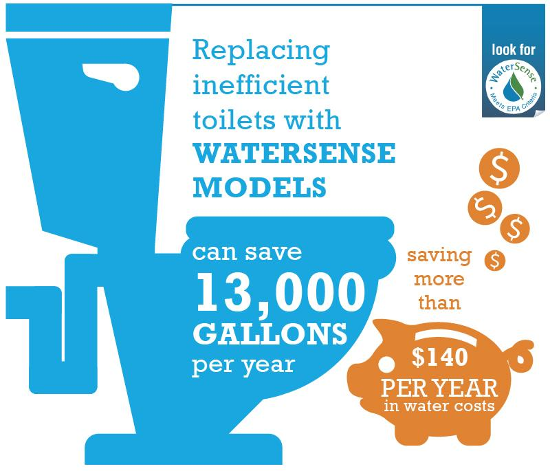 By replacing old, inefficient toilets with WaterSense labeled models, the average family can reduce water used for toilets by 20 to 60 percent—that's nearly 13,000 gallons of water savings for your home every year!