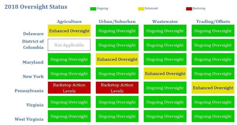 "This graphic, also known as the ""stoplight chart"" describes EPA's oversight status for each jurisdiction (Delaware, District of Columbia, Maryland, New York, Pennsylvania, Virginia, West Virginia) and sector (agriculture, urban/suburban, wastewater and tr"