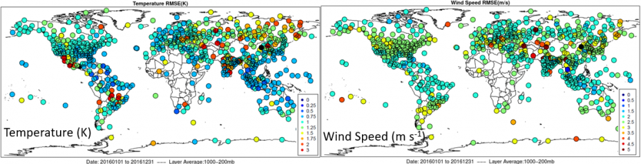 Figure shows the error of temperature and wind speed throughout the layer in the atmosphere where weather occurs. Error levels are considered very low for a meteorology model.