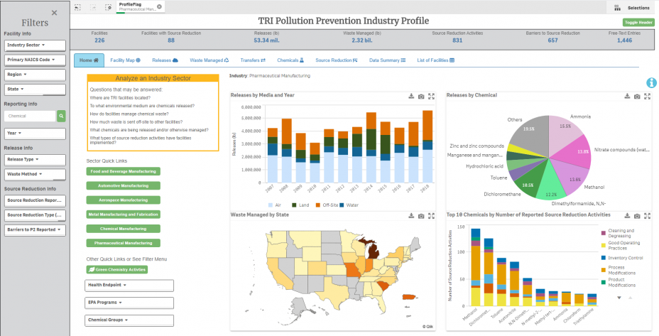 Screenshot of the summary page for pharmaceutical manufacturing in the TRI P2 Industry Profile, including four different charts and maps