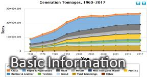 This is a picture of a graph on total MSW generation by material in 2017, showing how many tons of municipal solid waste were generated in 2017 (before recycling, composting, or combustion with energy recovery).