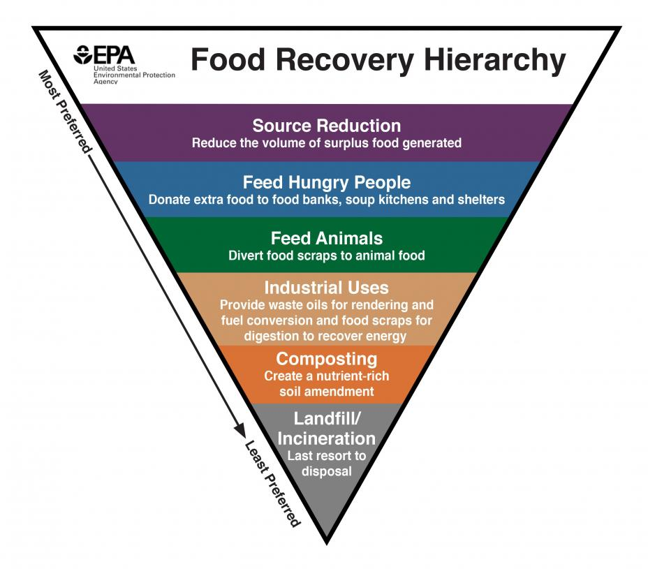 this is the food recovery hierarchy in English