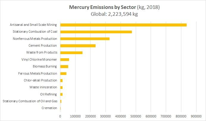 The image shows the global share of mercury from the most significant sources.  Artisanal and small scale mining (ASGM) has the greatest share, followed by stationary combustion of coal.  Cremation is the smallest source. See chart for full details.